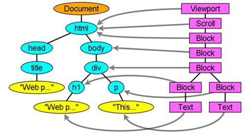 一文吃透浏览器渲染基本原理